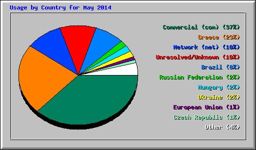 ctry_usage_201405
