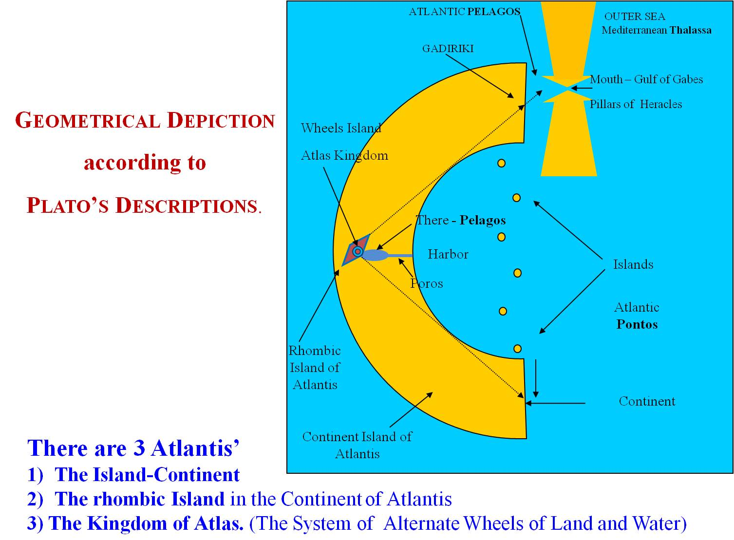 DIRECTIONS-POSITIONS-3-ATLANTIS