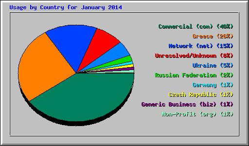 ctry_usage_201401