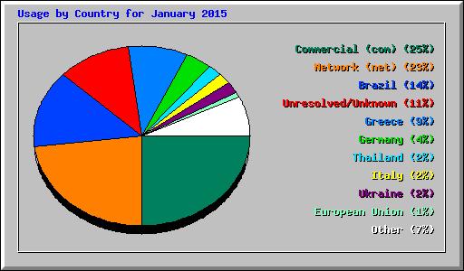 ctry_usage_201501
